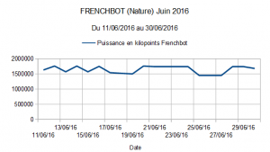 Frenchbot (Nature) Juin 2016
