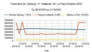 Frenchbot (N. Sarkozy -1,03% / F. Hollande -0,48% / M. Le Pen +10,62%) Octobre 2016