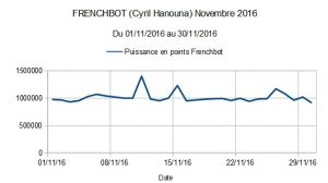 Frenchbot (Cyril Hanouna) Novembre 2016